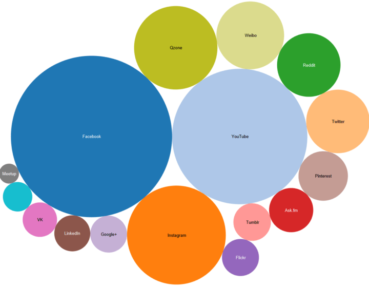 6f1c31041da Самые популярные социальные сети в мире 2018