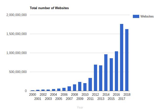 домен в зоне su регистрация